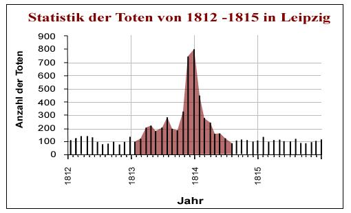 Statistik Leipzig
